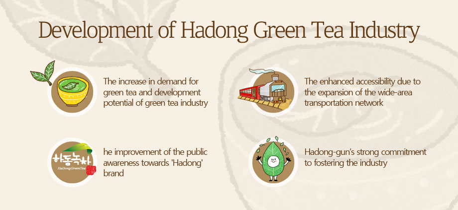 Development of Hadong Green Tea Industry. The increase in demand for green tea and development potential of green tea industry, the enhanced accessibility due to the expansion of the wide-area transportation network, the improvement of the public awareness towards 'Hadong' brand, Hadong-gun's strong commitment to fostering the industry